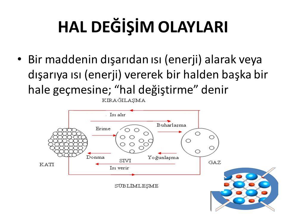 HAL DEĞİŞİM OLAYLARI Bir maddenin dışarıdan ısı (enerji) alarak veya dışarıya ısı (enerji) vererek bir halden başka bir hale geçmesine; hal değiştirme denir