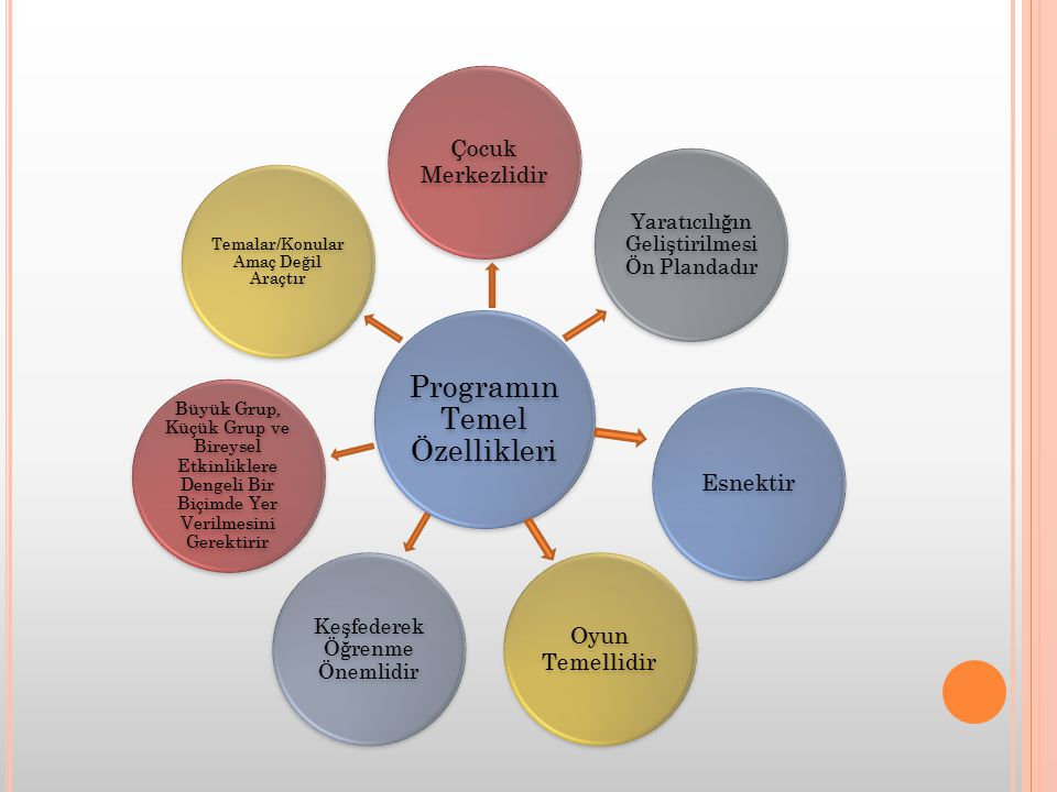 Programın Temel Özellikleri Çocuk Merkezlidir Oyun Temellidir Keşfederek Öğrenme Önemlidir Yaratıcılığın Geliştirilmesi Ön Plandadır Esnektir Büyük Gr