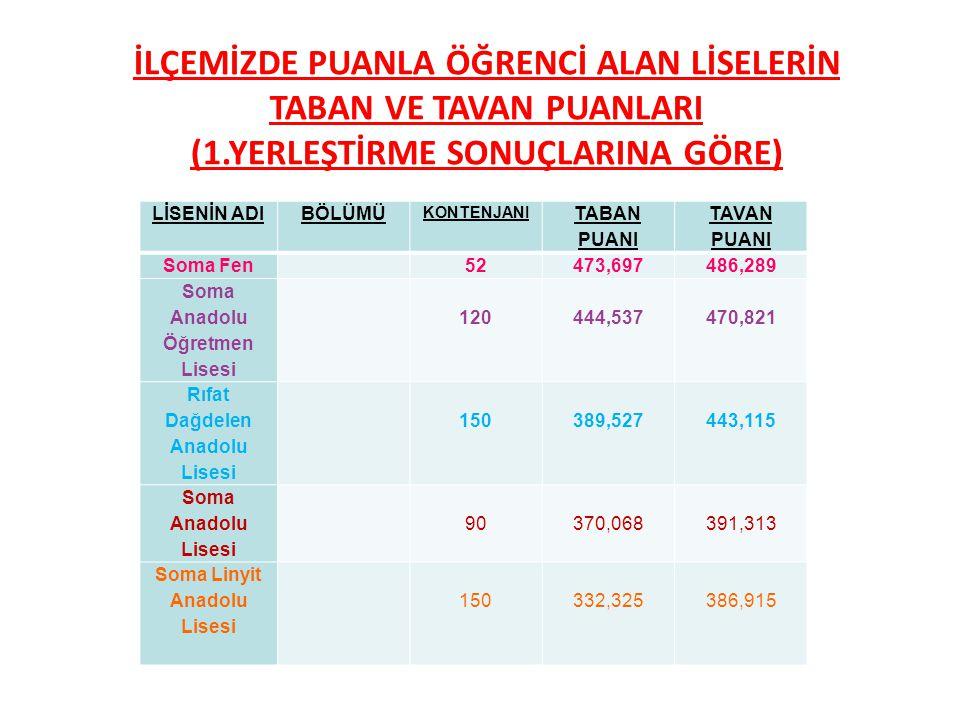 LİSENİN ADIBÖLÜMÜ KONTENJANI TABAN PUANI TAVAN PUANI Soma Fen 52473,697486,289 Soma Anadolu Öğretmen Lisesi 120444,537470,821 Rıfat Dağdelen Anadolu Lisesi 150389,527443,115 Soma Anadolu Lisesi 90370,068391,313 Soma Linyit Anadolu Lisesi 150332,325 386,915 İLÇEMİZDE PUANLA ÖĞRENCİ ALAN LİSELERİN TABAN VE TAVAN PUANLARI (1.YERLEŞTİRME SONUÇLARINA GÖRE)