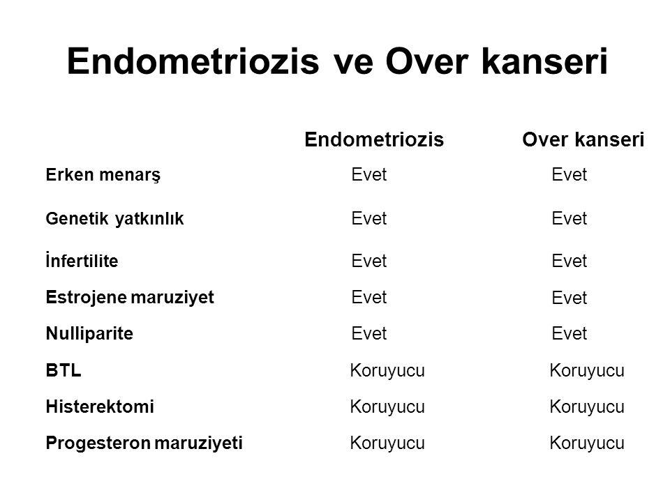 Endometriozis ve Over kanseri Erken menarş Genetik yatkınlık İnfertilite Estrojene maruziyet Nulliparite BTL Histerektomi Progesteron maruziyeti EndometriozisOver kanseri Evet Koruyucu