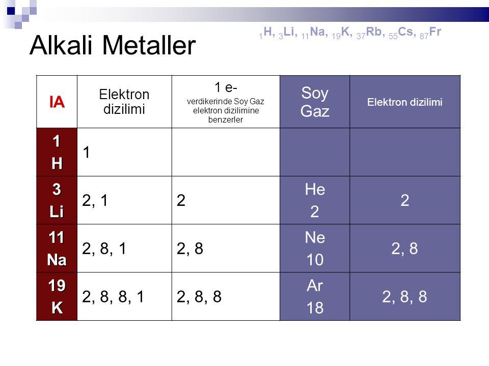 Alkali Metaller 1 H, 3 Li, 11 Na, 19 K, 37 Rb, 55 Cs, 87 Fr IA Elektron dizilimi 1 e- verdikerinde Soy Gaz elektron dizilimine benzerler Soy Gaz Elekt