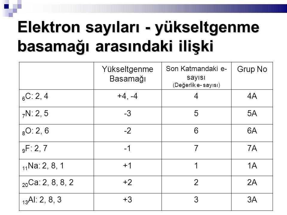 Elektron sayıları - yükseltgenme basamağı arasındaki ilişki Yükseltgenme Basamağı Son Katmandaki e- sayısı (Değerlik e- sayısı) Grup No 6 C: 2, 4+4, -444A 7 N: 2, 5-355A 8 O: 2, 6-266A 9 F: 2, 777A 11 Na: 2, 8, 1+111A 20 Ca: 2, 8, 8, 2+222A 13 Al: 2, 8, 3+333A
