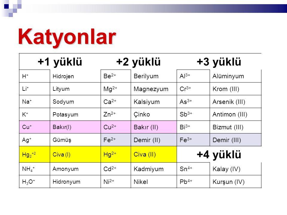 Katyonlar +1 yüklü+2 yüklü+3 yüklü H+H+ Hidrojen Be 2+ BerilyumAl 3+ Alüminyum Li + Lityum Mg 2+ MagnezyumCr 3+ Krom (III) Na + Sodyum Ca 2+ KalsiyumAs 3+ Arsenik (III) K+K+ Potasyum Zn 2+ ÇinkoSb 3+ Antimon (III) Cu + Bakır(I) Cu 2+ Bakır (II)Bi 3+ Bizmut (III) Ag + Gümüş Fe 2+ Demir (II)Fe 3+ Demir (III) Hg 2 +2 Civa (I) Hg 2+ Civa (II) +4 yüklü NH 4 + Amonyum Cd 2+ KadmiyumSn 4+ Kalay (IV) H3O+H3O+ Hidronyum Ni 2+ NikelPb 4+ Kurşun (IV)