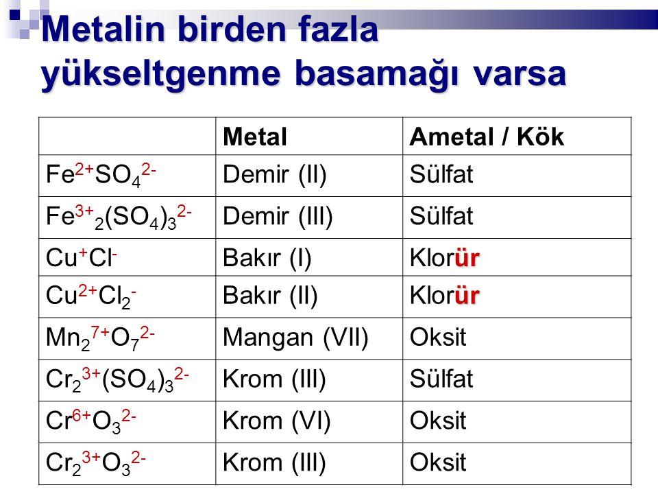 Metalin birden fazla yükseltgenme basamağı varsa MetalAmetal / Kök Fe 2+ SO 4 2- Demir (II)Sülfat Fe 3+ 2 (SO 4 ) 3 2- Demir (III)Sülfat Cu + Cl - Bakır (I) ür Klorür Cu 2+ Cl 2 - Bakır (II) ür Klorür Mn 2 7+ O 7 2- Mangan (VII)Oksit Cr 2 3+ (SO 4 ) 3 2- Krom (III)Sülfat Cr 6+ O 3 2- Krom (VI)Oksit Cr 2 3+ O 3 2- Krom (III)Oksit