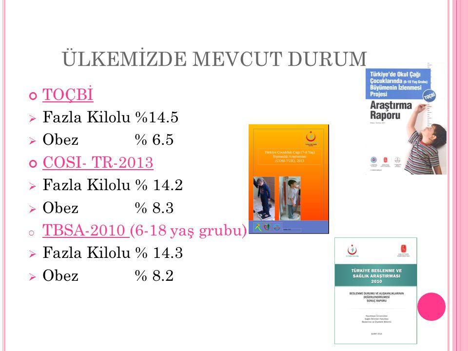 ÜLKEMİZDE MEVCUT DURUM TOÇBİ  Fazla Kilolu %14.5  Obez % 6.5 COSI- TR-2013  Fazla Kilolu % 14.2  Obez % 8.3 o TBSA-2010 (6-18 yaş grubu)  Fazla Kilolu % 14.3  Obez % 8.2