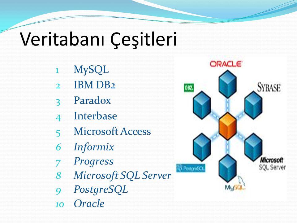 Veritabanı Çeşitleri 1 MySQL 2 IBM DB2 3 Paradox 4 Interbase 5 Microsoft Access 6 Informix 7 Progress 8 Microsoft SQL Server 9 PostgreSQL 10 Oracle