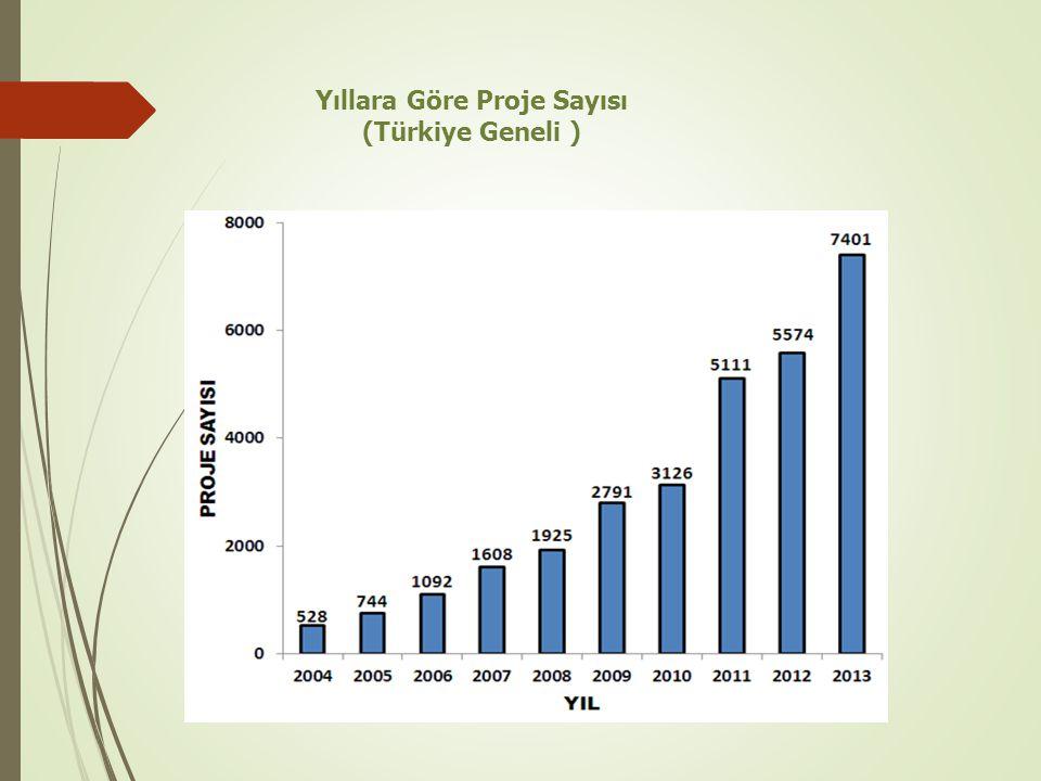 Yıllara Göre Proje Sayısı (Türkiye Geneli )