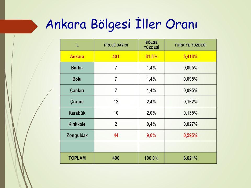 Ankara Bölgesi İller Oranı İLPROJE SAYISI BÖLGE YÜZDESİ TÜRKİYE YÜZDESİ Ankara40181,8%5,418% Bartın71,4%0,095% Bolu71,4%0,095% Çankırı71,4%0,095% Çorum122,4%0,162% Karabük102,0%0,135% Kırıkkale20,4%0,027% Zonguldak449,0%0,595% TOPLAM490100,0%6,621%