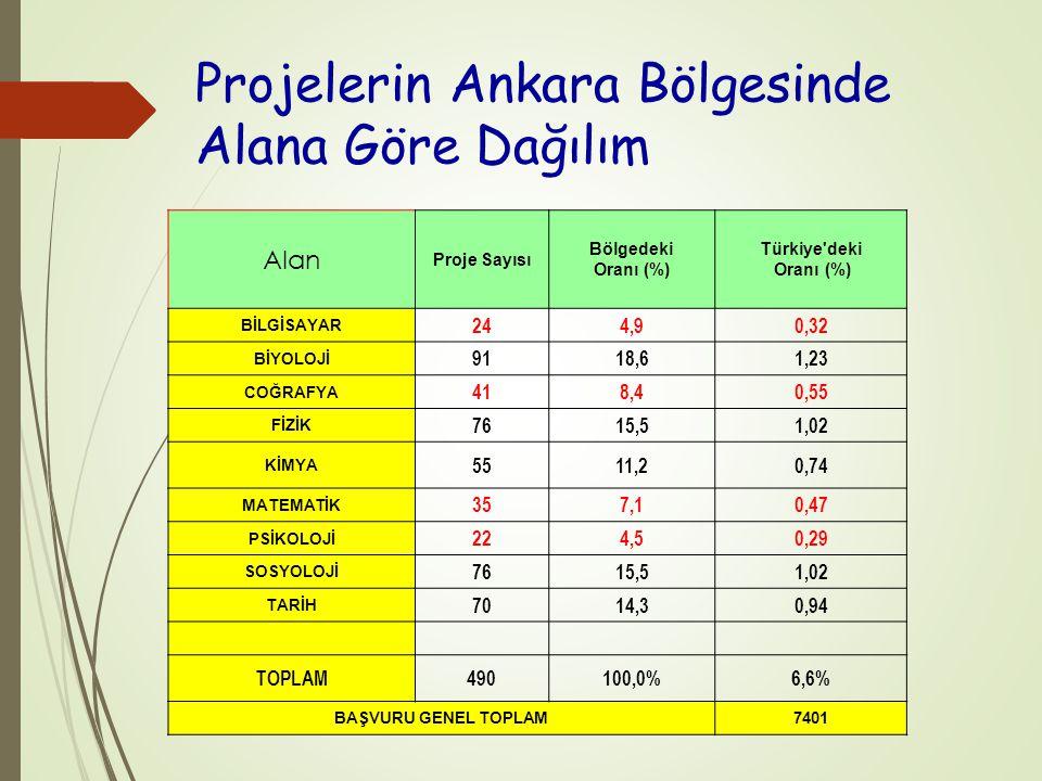 Projelerin Ankara Bölgesinde Alana Göre Dağılım Alan Proje Sayısı Bölgedeki Oranı (%) Türkiye deki Oranı (%) BİLGİSAYAR 244,90,32 BİYOLOJİ 9118,61,23 COĞRAFYA 418,40,55 FİZİK 7615,51,02 KİMYA 5511,20,74 MATEMATİK 357,10,47 PSİKOLOJİ 224,50,29 SOSYOLOJİ 7615,51,02 TARİH 7014,30,94 TOPLAM490100,0%6,6% BAŞVURU GENEL TOPLAM7401