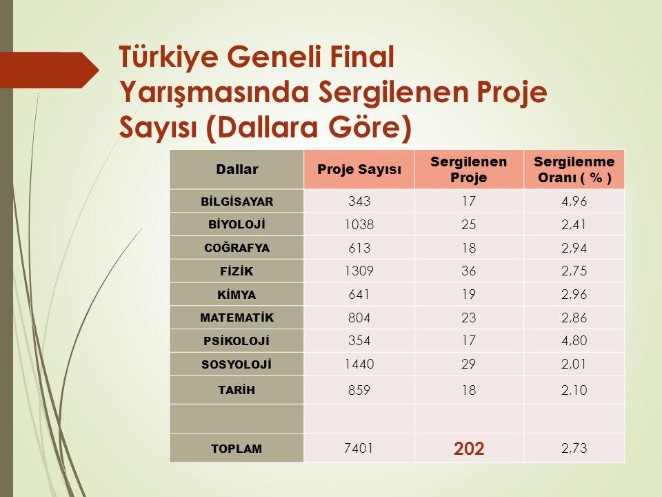 Türkiye Geneli Final Yarışmasında Sergilenen Proje Sayısı (Dallara Göre) DallarProje Sayısı Sergilenen Proje Sergilenme Oranı ( % ) BİLGİSAYAR 343174,96 BİYOLOJİ 1038252,41 COĞRAFYA 613182,94 FİZİK 1309362,75 KİMYA 641192,96 MATEMATİK 804232,86 PSİKOLOJİ 354174,80 SOSYOLOJİ 1440292,01 TARİH 859182,10 TOPLAM 7401 202 2,73