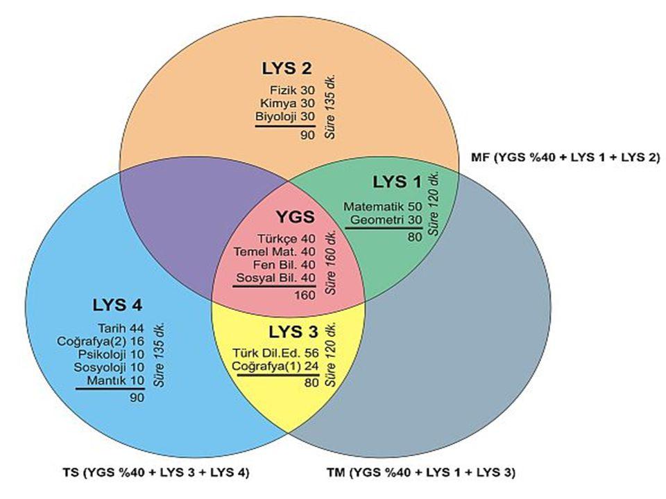 YGS ve LYS sınav şeması, soru içerikleri ve sınav süreleri YGS ve LYS sınav şeması, soru içerikleri ve sınav süreleri