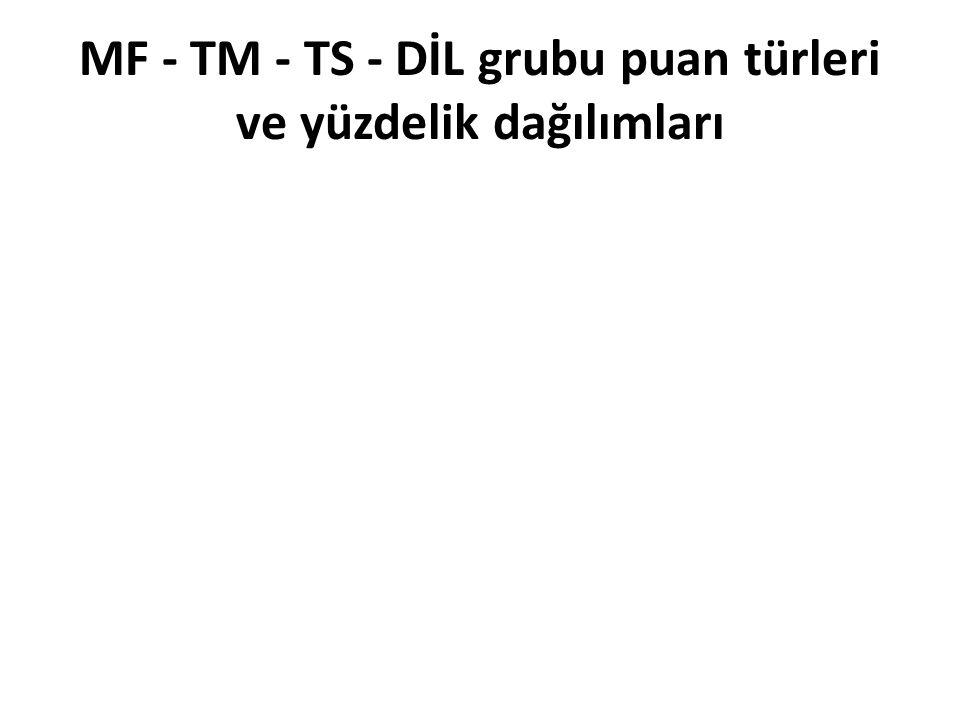 MF - TM - TS - DİL grubu puan türleri ve yüzdelik dağılımları