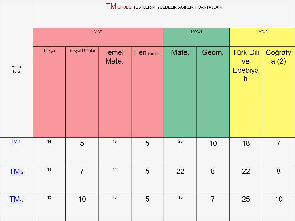 Puan Türü TM GRUBU TESTLERİN YÜZDELİK AĞIRLIK PUANTAJLARI YGSLYS-1LYS-3 TürkçeSosyal Bilimler T emel Mate.