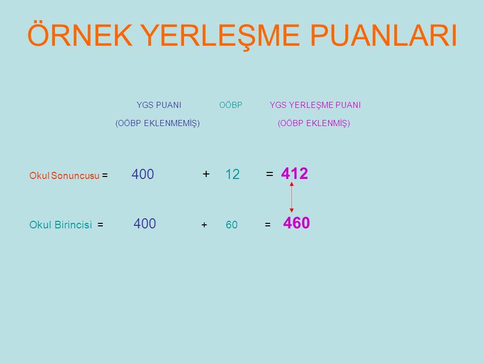 ÖRNEK YERLEŞME PUANLARI YGS PUANI OÖBP YGS YERLEŞME PUANI (OÖBP EKLENMEMİŞ) (OÖBP EKLENMİŞ) Okul Sonuncusu = 400 + 12 = 412 Okul Birincisi = 400 + 60 = 460