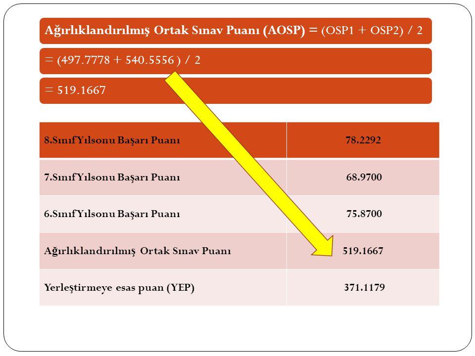 A ğ ırlıklandırılmı ş Ortak Sınav Puanı (AOSP) = (OSP1 + OSP2) / 2= (497.7778 + 540.5556 ) / 2= 519.1667 8.Sınıf Yılsonu Ba ş arı Puanı78.2292 7.Sınıf Yılsonu Ba ş arı Puanı 68.9700 6.Sınıf Yılsonu Ba ş arı Puanı 75.8700 A ğ ırlıklandırılmı ş Ortak Sınav Puanı519.1667 Yerle ş tirmeye esas puan (YEP) 371.1179