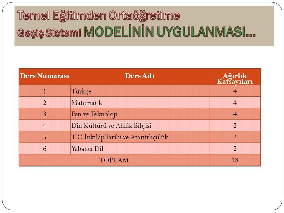 ORTAK SINAVLAR UYGULAMA TAKV İ M İ SınıfDönemSınav Tarihleri Mazeret Sınavı Tarihleri Sınav Sonuçlarının İ lanı 8.
