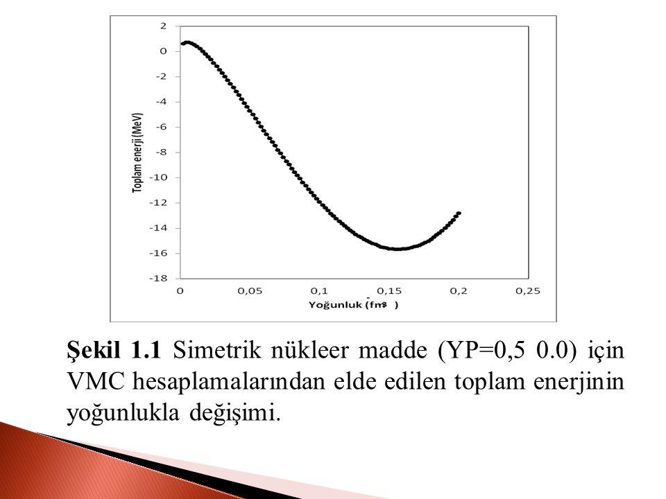 Şekil 1.1 Simetrik nükleer madde (YP=0,5 0.0) için VMC hesaplamalarından elde edilen toplam enerjinin yoğunlukla değişimi.