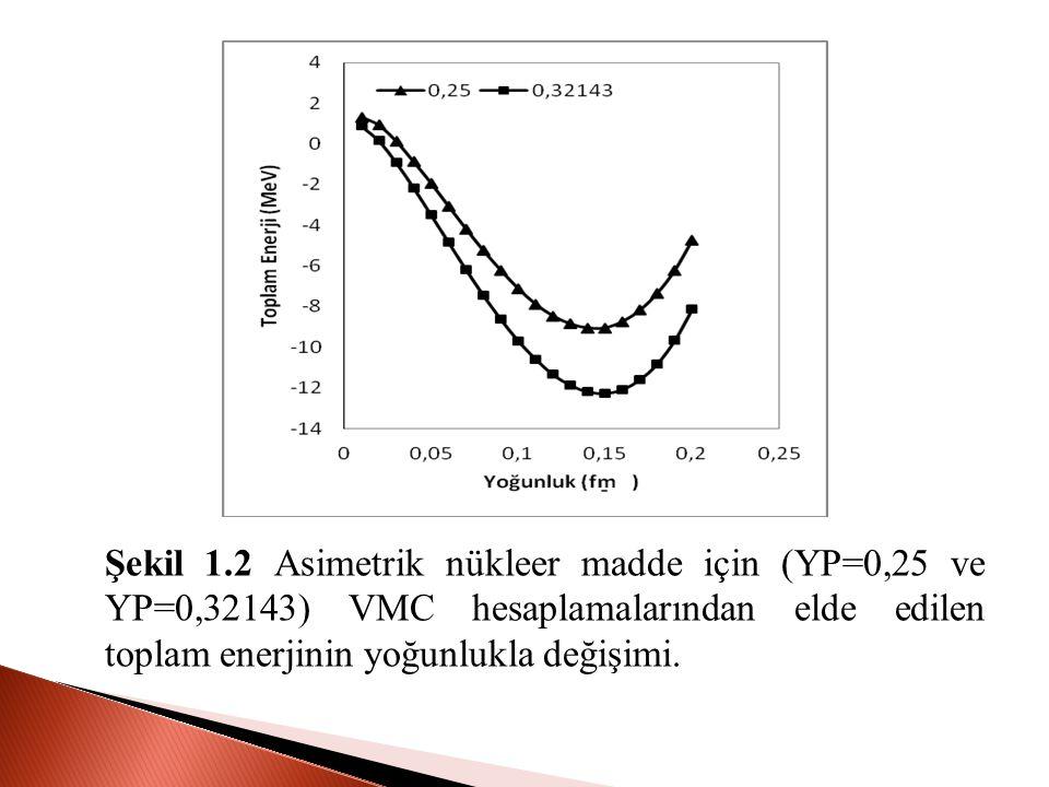 Şekil 1.2 Asimetrik nükleer madde için (YP=0,25 ve YP=0,32143) VMC hesaplamalarından elde edilen toplam enerjinin yoğunlukla değişimi.