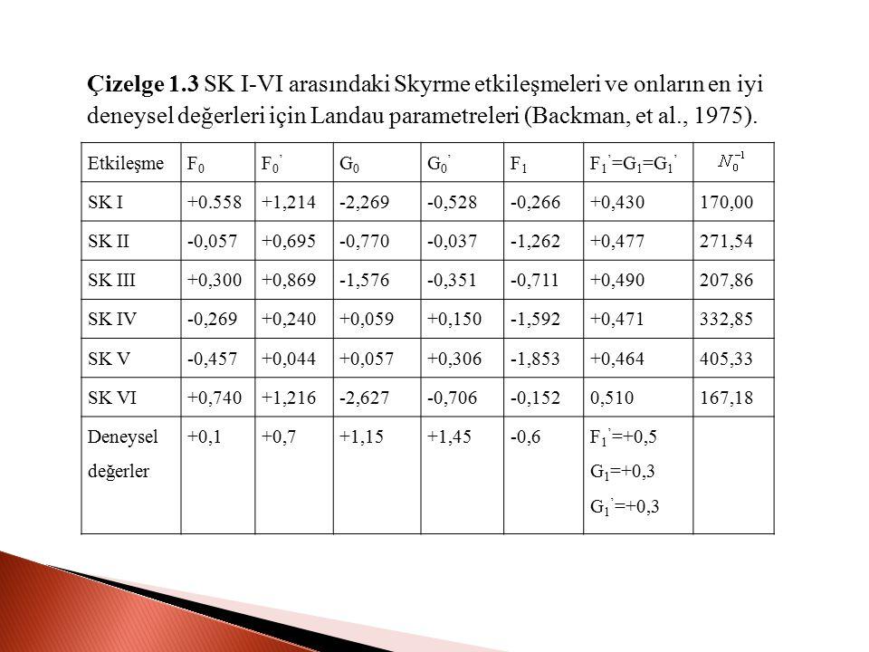Çizelge 1.3 SK I-VI arasındaki Skyrme etkileşmeleri ve onların en iyi deneysel değerleri için Landau parametreleri (Backman, et al., 1975).