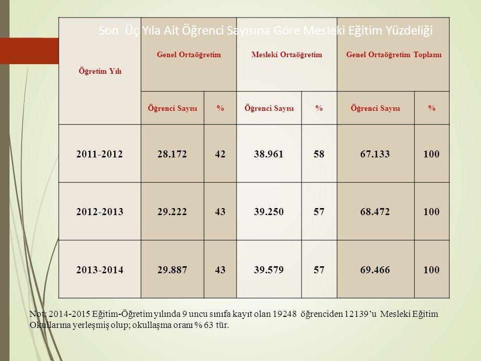 Öğretim Yılı Genel OrtaöğretimMesleki Ortaöğretim Genel Ortaöğretim Toplamı Öğrenci Sayısı% % % 2011-201228.1724238.9615867.133100 2012-201329.2224339.2505768.472100 2013-201429.8874339.5795769.466100 Son Üç Yıla Ait Öğrenci Sayısına Göre Mesleki Eğitim Yüzdeliği Not: 2014-2015 Eğitim-Öğretim yılında 9 uncu sınıfa kayıt olan 19248 öğrenciden 12139'u Mesleki Eğitim Okullarına yerleşmiş olup; okullaşma oranı % 63 tür.