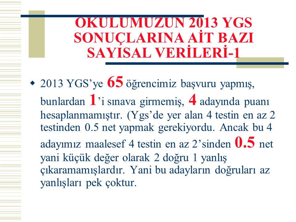 OKULUMUZUN 2013 YGS SONUÇLARINA AİT BAZI SAYISAL VERİLERİ-1  2013 YGS'ye 65 öğrencimiz başvuru yapmış, bunlardan 1 'i sınava girmemiş, 4 adayında pua