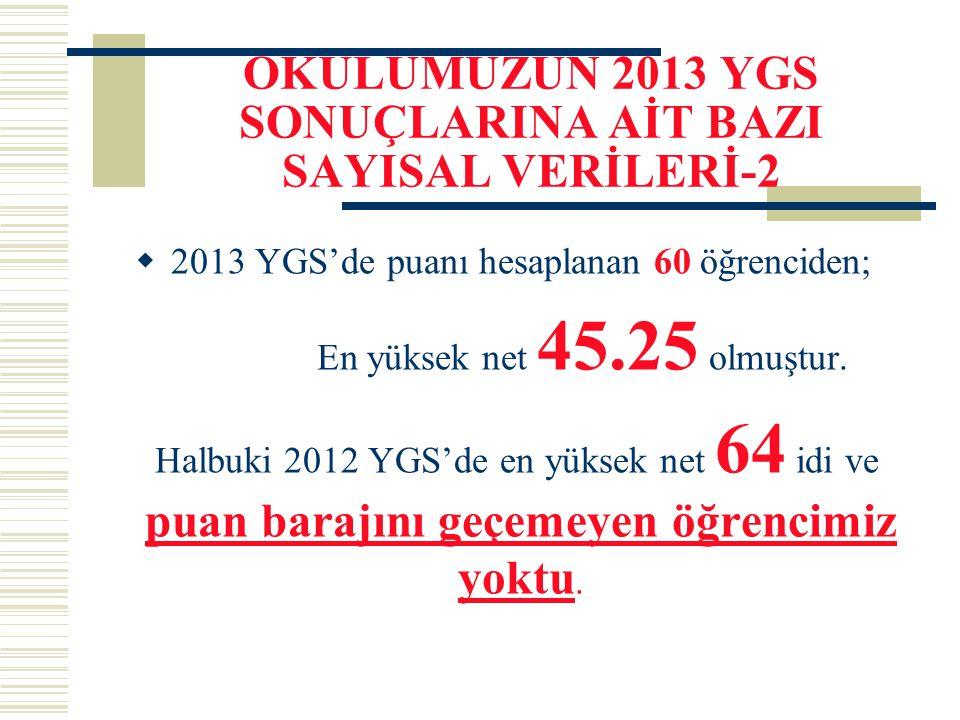 OKULUMUZUN 2013 YGS SONUÇLARINA AİT BAZI SAYISAL VERİLERİ-2  2013 YGS'de puanı hesaplanan 60 öğrenciden; En yüksek net 45.25 olmuştur. Halbuki 2012 Y