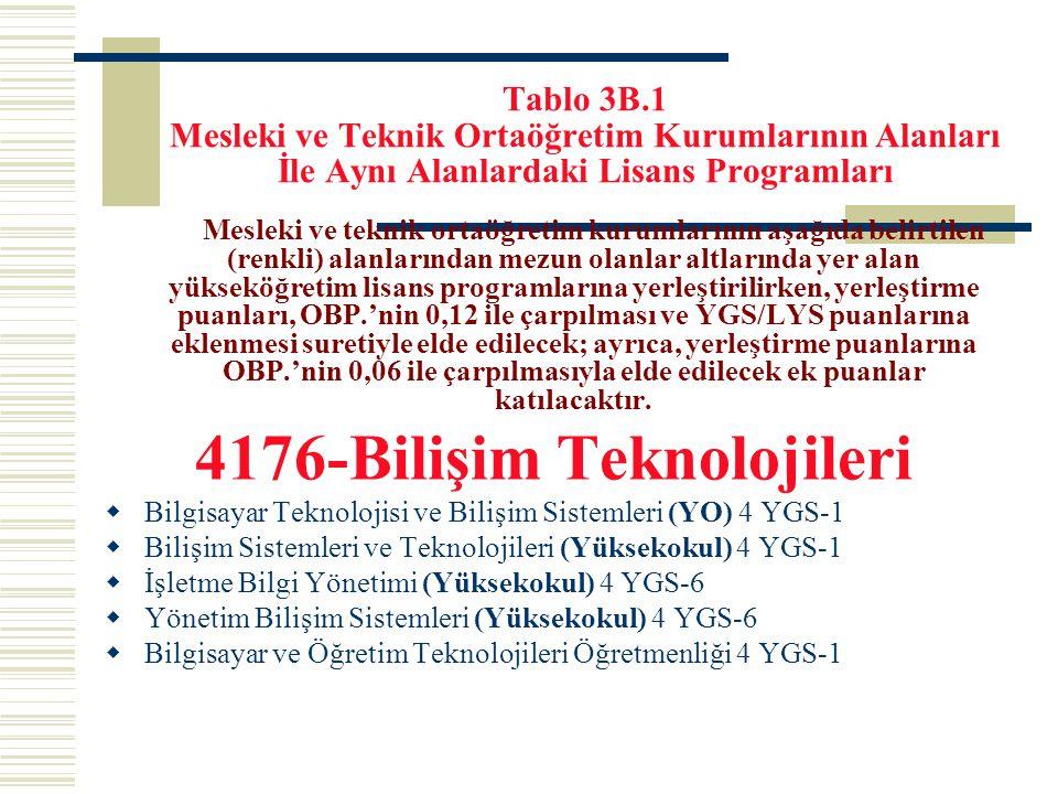 Tablo 3B.1 Mesleki ve Teknik Ortaöğretim Kurumlarının Alanları İle Aynı Alanlardaki Lisans Programları Mesleki ve teknik ortaöğretim kurumlarının aşağ