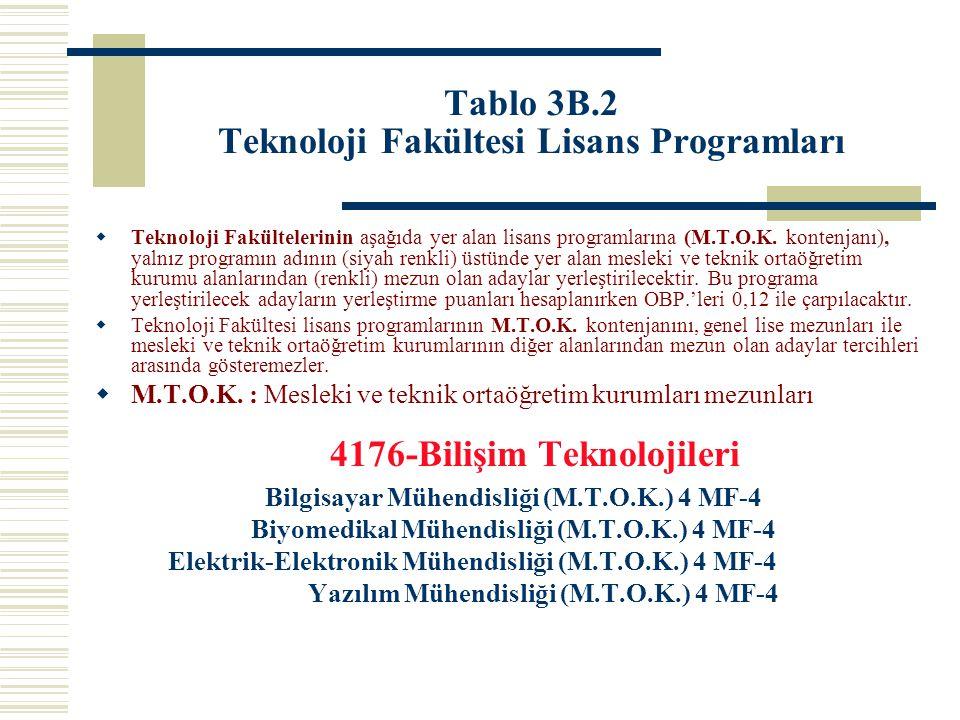Tablo 3B.2 Teknoloji Fakültesi Lisans Programları  Teknoloji Fakültelerinin aşağıda yer alan lisans programlarına (M.T.O.K. kontenjanı), yalnız progr