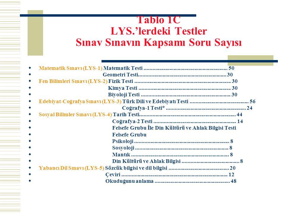 Tablo 1C LYS.'lerdeki Testler Sınav Sınavın Kapsamı Soru Sayısı  Matematik Sınavı (LYS-1) Matematik Testi............................................
