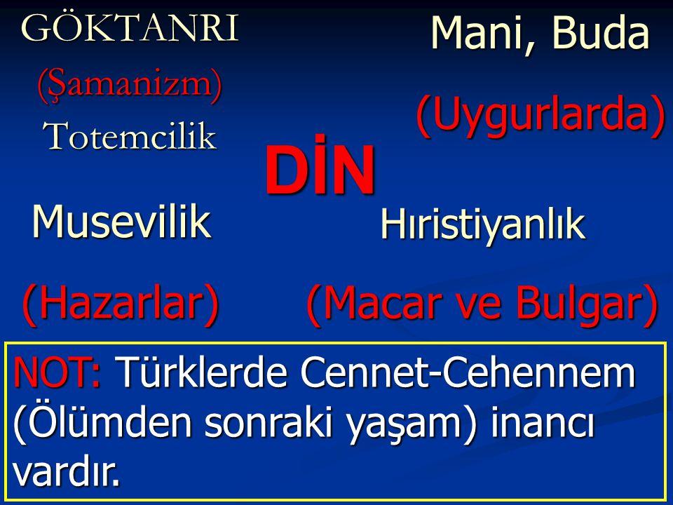 DİN GÖKTANRI(Şamanizm)Totemcilik Mani, Buda (Uygurlarda)Musevilik(Hazarlar) NOT: Türklerde Cennet-Cehennem (Ölümden sonraki yaşam) inancı vardır. Hıri