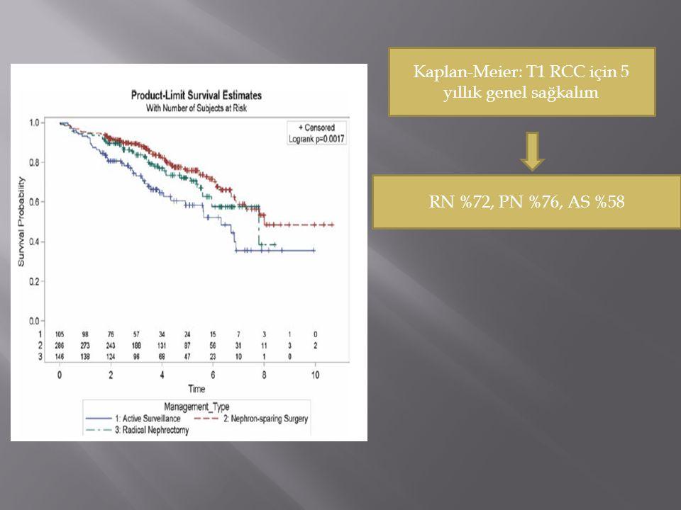 Kaplan-Meier: T1 RCC için 5 yıllık genel sağkalım RN %72, PN %76, AS %58