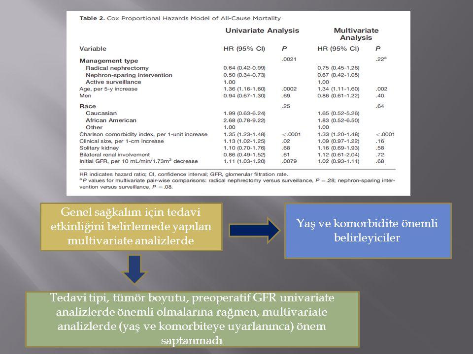 Genel sağkalım için tedavi etkinliğini belirlemede yapılan multivariate analizlerde Yaş ve komorbidite önemli belirleyiciler Tedavi tipi, tümör boyutu, preoperatif GFR univariate analizlerde önemli olmalarına rağmen, multivariate analizlerde (yaş ve komorbiteye uyarlanınca) önem saptanmadı