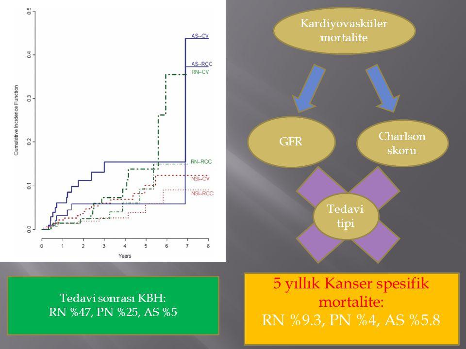 Kardiyovasküler mortalite GFR Charlson skoru Tedavi tipi Tedavi sonrası KBH: RN %47, PN %25, AS %5 5 yıllık Kanser spesifik mortalite: RN %9.3, PN %4, AS %5.8