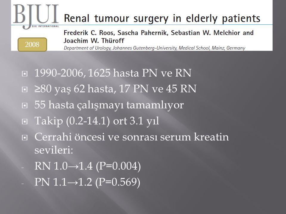  1990-2006, 1625 hasta PN ve RN  ≥80 yaş 62 hasta, 17 PN ve 45 RN  55 hasta çalışmayı tamamlıyor  Takip (0.2-14.1) ort 3.1 yıl  Cerrahi öncesi ve sonrası serum kreatin sevileri: - RN 1.0→1.4 (P=0.004) - PN 1.1→1.2 (P=0.569) 2008
