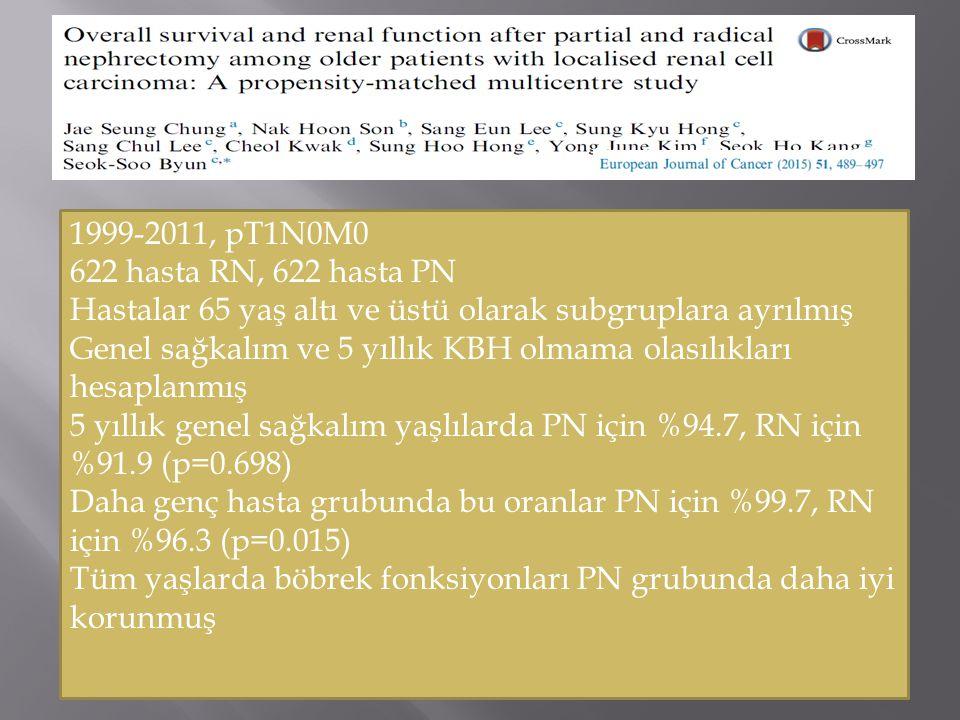 1999-2011, pT1N0M0 622 hasta RN, 622 hasta PN Hastalar 65 yaş altı ve üstü olarak subgruplara ayrılmış Genel sağkalım ve 5 yıllık KBH olmama olasılıkları hesaplanmış 5 yıllık genel sağkalım yaşlılarda PN için %94.7, RN için %91.9 (p=0.698) Daha genç hasta grubunda bu oranlar PN için %99.7, RN için %96.3 (p=0.015) Tüm yaşlarda böbrek fonksiyonları PN grubunda daha iyi korunmuş