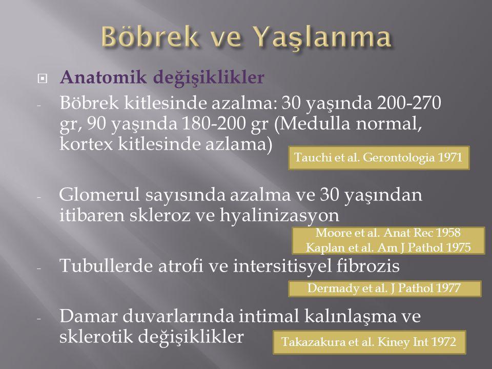  Anatomik değişiklikler - Böbrek kitlesinde azalma: 30 yaşında 200-270 gr, 90 yaşında 180-200 gr (Medulla normal, kortex kitlesinde azlama) - Glomerul sayısında azalma ve 30 yaşından itibaren skleroz ve hyalinizasyon - Tubullerde atrofi ve intersitisyel fibrozis - Damar duvarlarında intimal kalınlaşma ve sklerotik değişiklikler Tauchi et al.