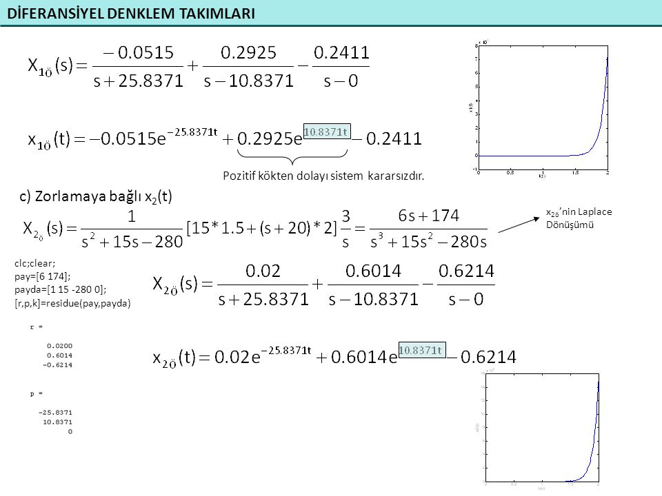 DİFERANSİYEL DENKLEM TAKIMLARI d) x 1 'in ilk şartlara bağlı cevabını x 1 (t) bulunuz clc;clear; pay=[2 -25]; payda=[1 15 -280]; [r,p,k]=residue(pay,payda) e) x 2 'nin ilk şartlara bağlı cevabını x 2 (t) bulunuz clc;clear; pay=[-1 4]; payda=[1 15 -280]; [r,p,k]=residue(pay,payda) f) [sI-A]-1 MATLAB ile nasıl bulursunuz.