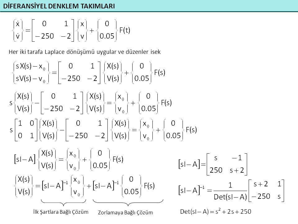 DİFERANSİYEL DENKLEM TAKIMLARI Her iki tarafa Laplace dönüşümü uygular ve düzenler isek Zorlamaya Bağlı Çözüm İlk Şartlara Bağlı Çözüm