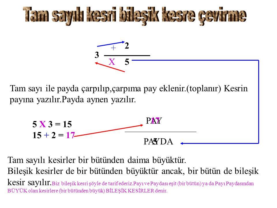 3 2 5 Tam sayı ile payda çarpılıp,çarpıma pay eklenir.(toplanır) Kesrin payına yazılır.Payda aynen yazılır. X + 5 X 3 = 15 + 2 = 17 PAY PAYDA 17 5 Tam