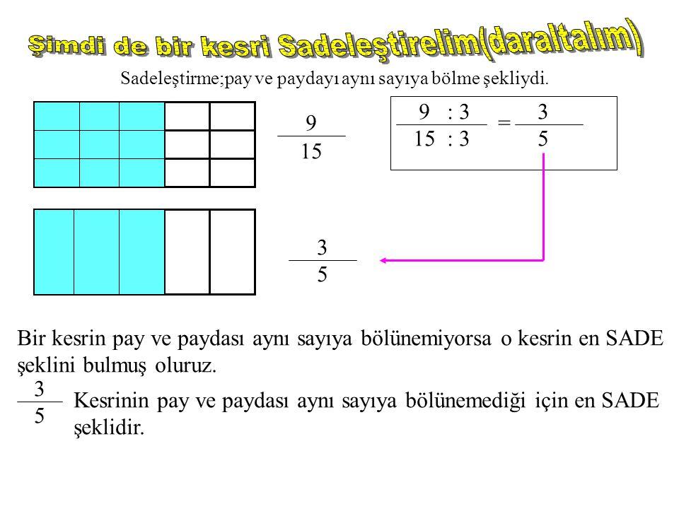 15 9 Sadeleştirme;pay ve paydayı aynı sayıya bölme şekliydi. 9 : 3 15 : 3 = 3 5 3 5 Bir kesrin pay ve paydası aynı sayıya bölünemiyorsa o kesrin en SA