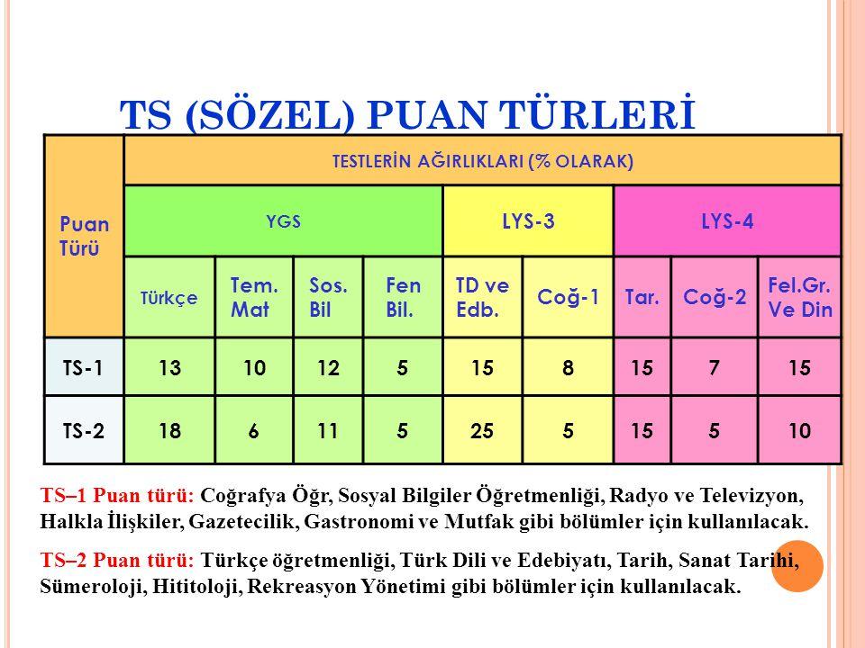 TS (SÖZEL) PUAN TÜRLERİ Puan Türü TESTLERİN AĞIRLIKLARI (% OLARAK) YGS LYS-3LYS-4 Türkçe Tem.