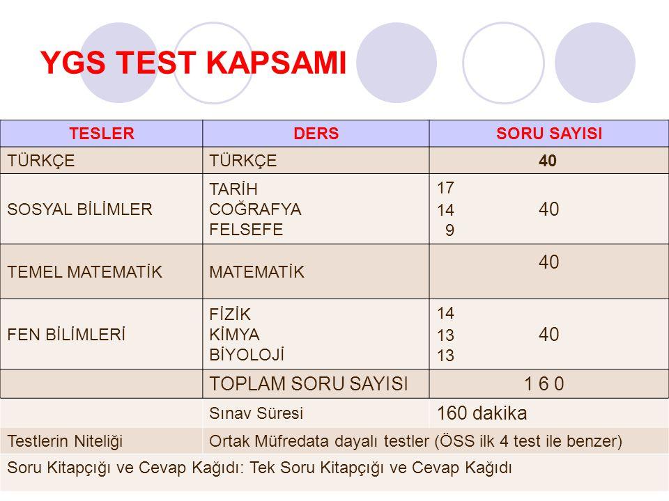 YGS TEST KAPSAMI TESLERDERSSORU SAYISI TÜRKÇE 40 SOSYAL BİLİMLER TARİH COĞRAFYA FELSEFE 17 14 40 9 TEMEL MATEMATİKMATEMATİK 40 FEN BİLİMLERİ FİZİK KİMYA BİYOLOJİ 14 13 40 13 TOPLAM SORU SAYISI 1 6 0 Sınav Süresi 160 dakika Testlerin NiteliğiOrtak Müfredata dayalı testler (ÖSS ilk 4 test ile benzer) Soru Kitapçığı ve Cevap Kağıdı: Tek Soru Kitapçığı ve Cevap Kağıdı