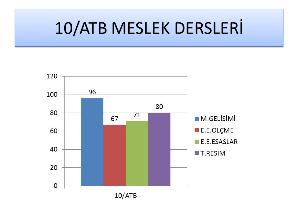 10/ATB MESLEK DERSLERİ