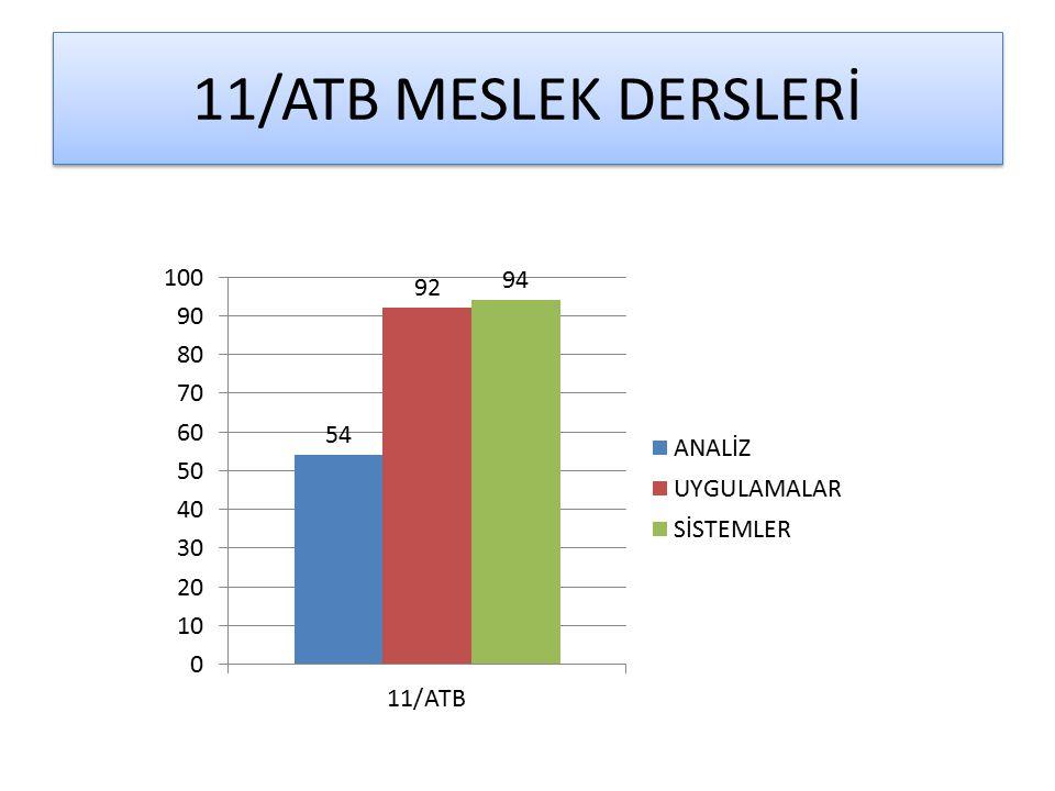 11/ATB MESLEK DERSLERİ