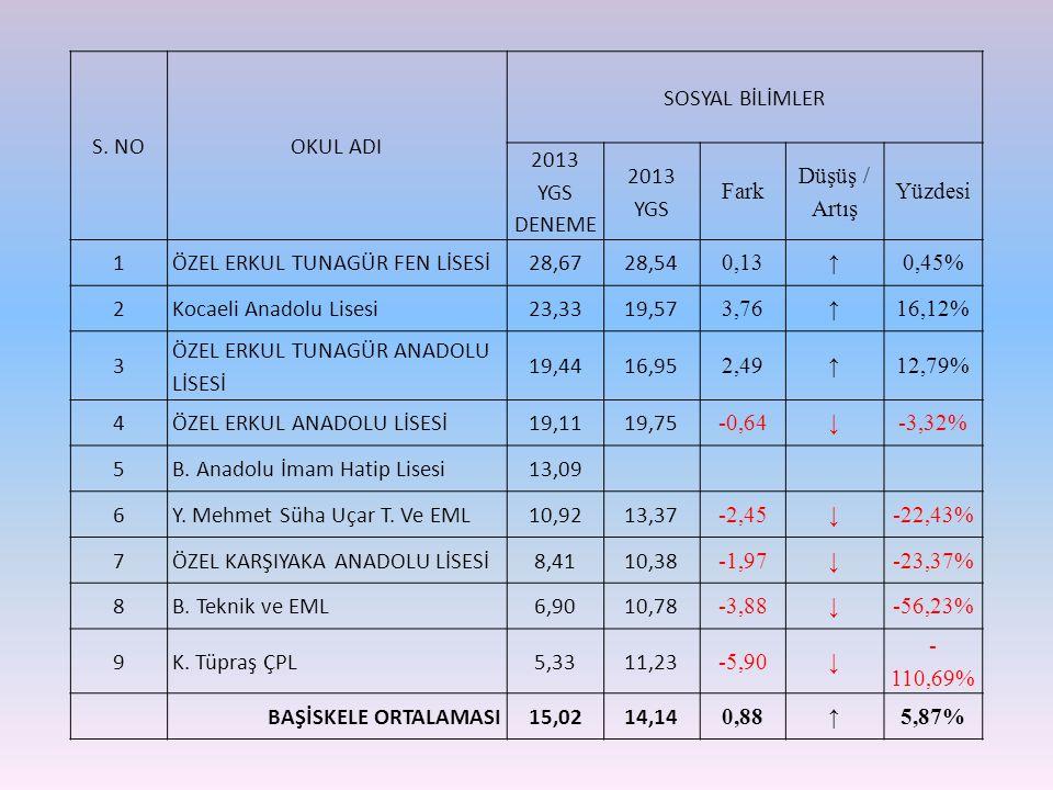 S. NOOKUL ADI SOSYAL BİLİMLER 2013 YGS DENEME 2013 YGS Fark Düşüş / Artış Yüzdesi 1ÖZEL ERKUL TUNAGÜR FEN LİSESİ28,6728,54 0,13 ↑ 0,45% 2Kocaeli Anado