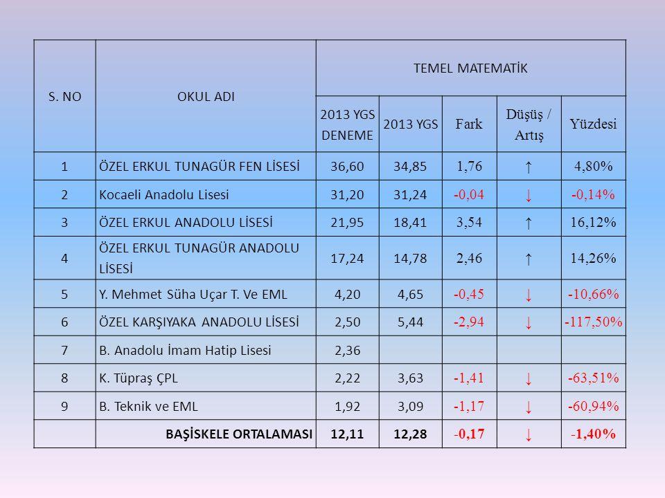 S. NOOKUL ADI TEMEL MATEMATİK 2013 YGS DENEME 2013 YGS Fark Düşüş / Artış Yüzdesi 1ÖZEL ERKUL TUNAGÜR FEN LİSESİ36,6034,85 1,76 ↑ 4,80% 2Kocaeli Anado