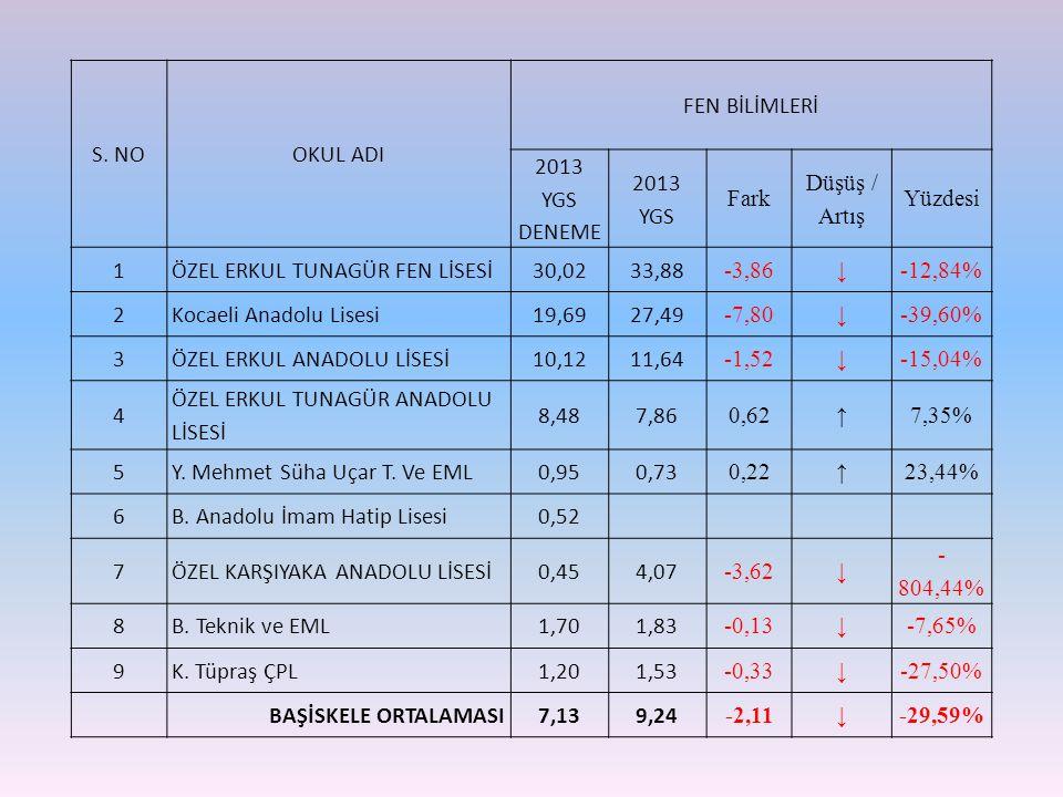 S. NOOKUL ADI FEN BİLİMLERİ 2013 YGS DENEME 2013 YGS Fark Düşüş / Artış Yüzdesi 1ÖZEL ERKUL TUNAGÜR FEN LİSESİ30,0233,88 -3,86 ↓ -12,84% 2Kocaeli Anad