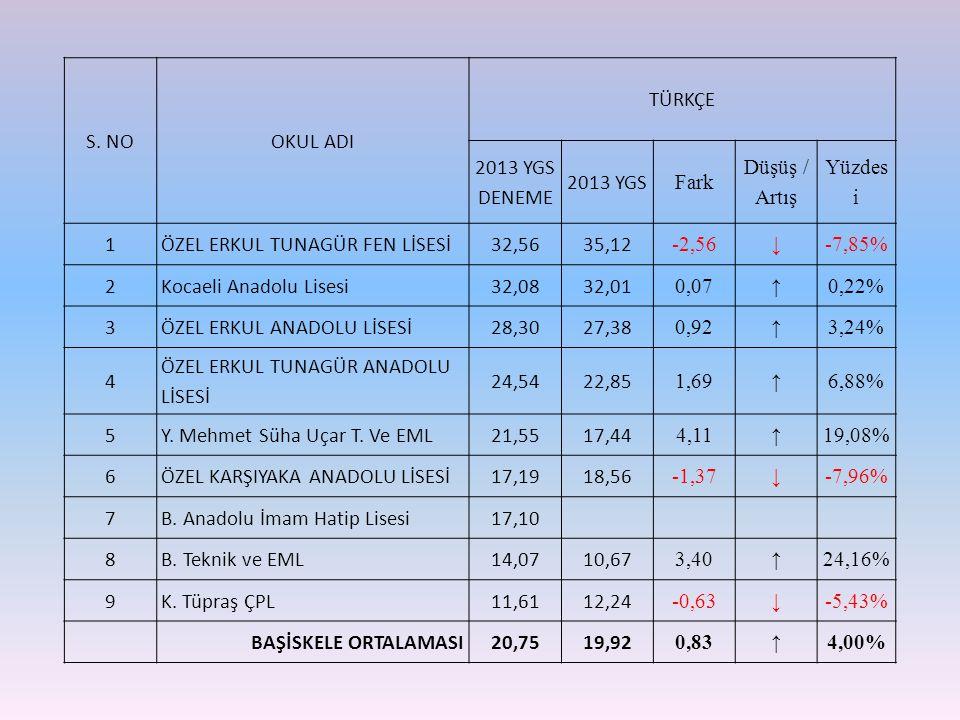 S. NOOKUL ADI TÜRKÇE 2013 YGS DENEME 2013 YGS Fark Düşüş / Artış Yüzdes i 1ÖZEL ERKUL TUNAGÜR FEN LİSESİ32,5635,12 -2,56 ↓ -7,85% 2Kocaeli Anadolu Lis
