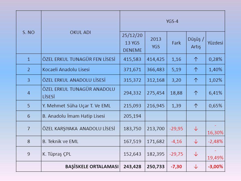 S. NOOKUL ADI YGS-4 25/12/20 13 YGS DENEME 2013 YGS Fark Düşüş / Artış Yüzdesi 1ÖZEL ERKUL TUNAGÜR FEN LİSESİ415,583414,4251,16↑0,28% 2Kocaeli Anadolu