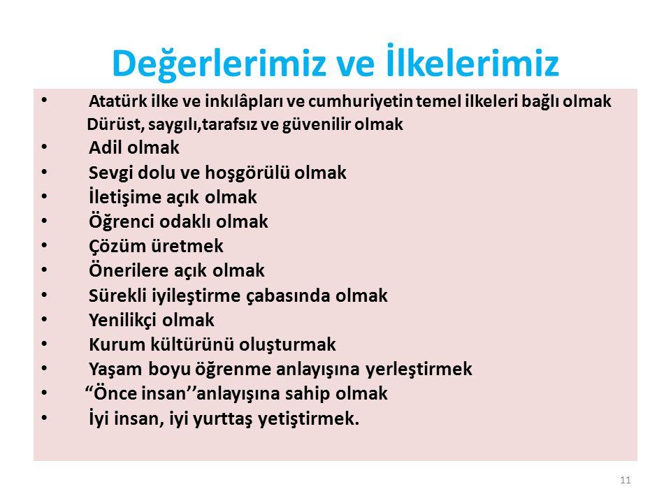Değerlerimiz ve İlkelerimiz Atatürk ilke ve inkılâpları ve cumhuriyetin temel ilkeleri bağlı olmak Dürüst, saygılı,tarafsız ve güvenilir olmak Adil ol
